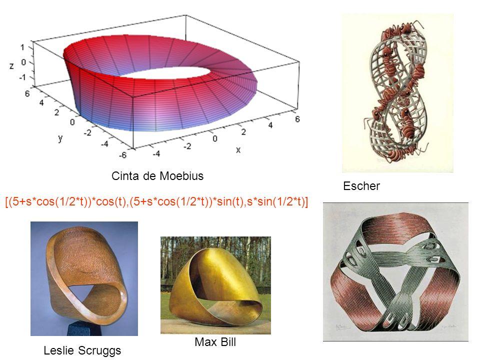 Cinta de Moebius Escher. [(5+s*cos(1/2*t))*cos(t),(5+s*cos(1/2*t))*sin(t),s*sin(1/2*t)] Max Bill.